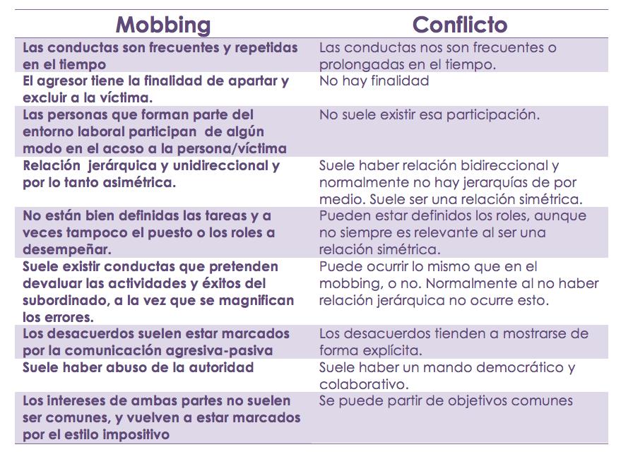mobbing y conflicto